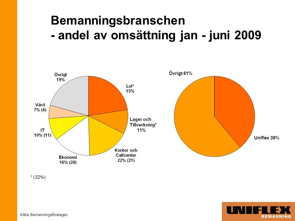 Bemanningsbranschen - andel av omsättning jan - juni 2009 Källa: Bemanningsföretagen Uniflex 39% Övrigt 61%