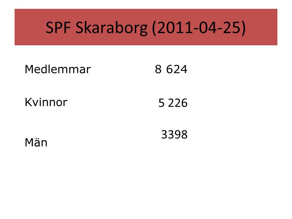 SPF Skaraborg (2011-04-25) Medlemmar8 624 Kvinnor 5 226 Män 3398 SPF Skaraborgsdistriktet Snabbstatistik
