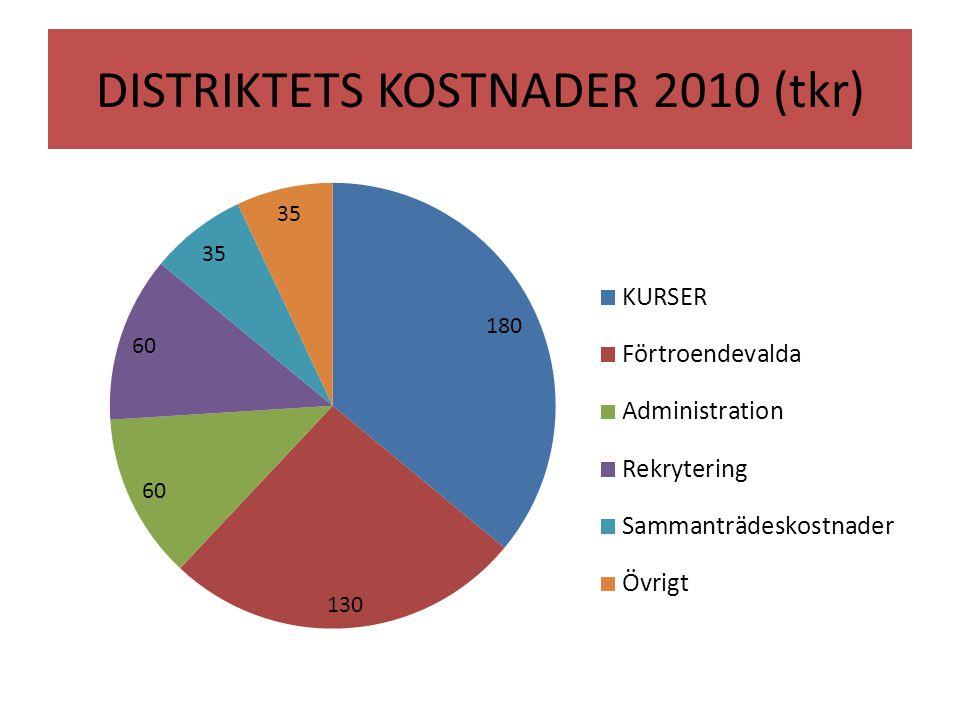 DISTRIKTETS KOSTNADER 2010 (tkr)