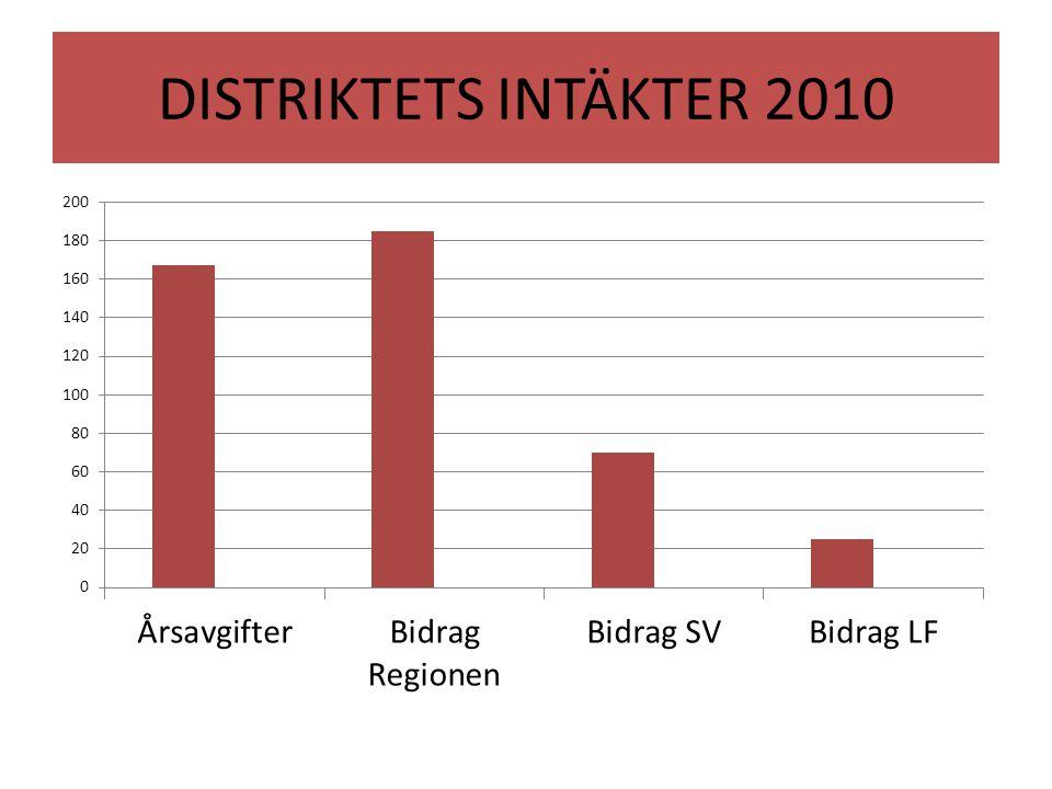 DISTRIKTETS INTÄKTER 2010