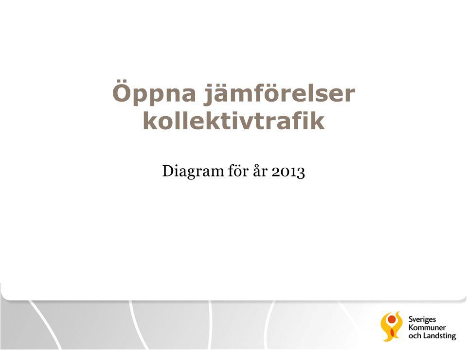 Öppna jämförelser kollektivtrafik Diagram för år 2013
