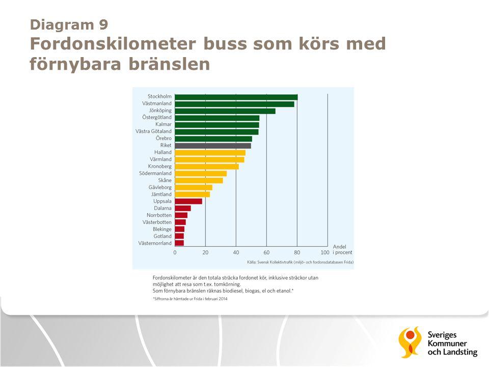 Diagram 9 Fordonskilometer buss som körs med förnybara bränslen