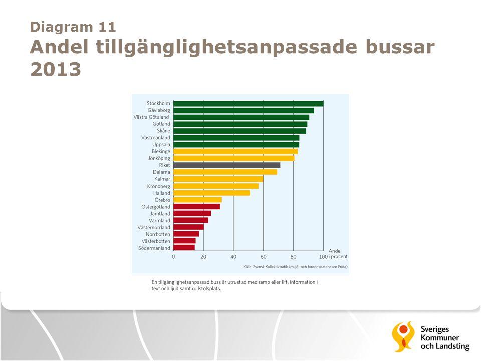 Diagram 11 Andel tillgänglighetsanpassade bussar 2013