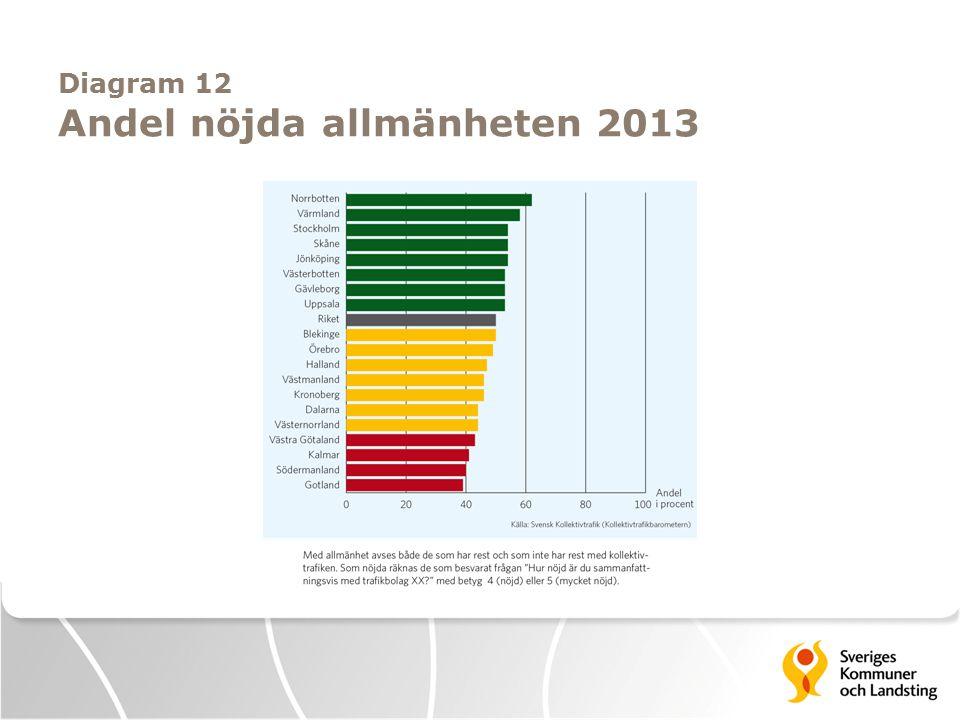 Diagram 12 Andel nöjda allmänheten 2013