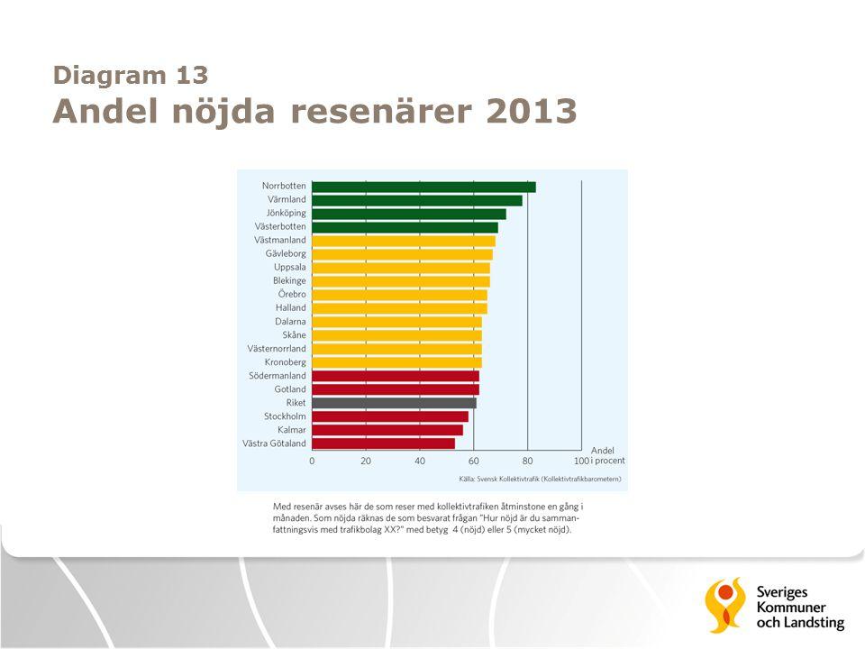 Diagram 13 Andel nöjda resenärer 2013