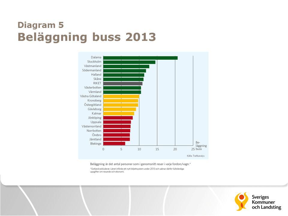 Diagram 5 Beläggning buss 2013