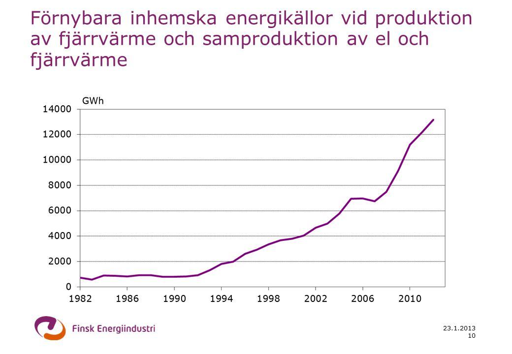 23.1.2013 10 Förnybara inhemska energikällor vid produktion av fjärrvärme och samproduktion av el och fjärrvärme