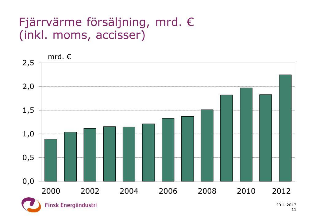 23.1.2013 11 Fjärrvärme försäljning, mrd. € (inkl. moms, accisser)