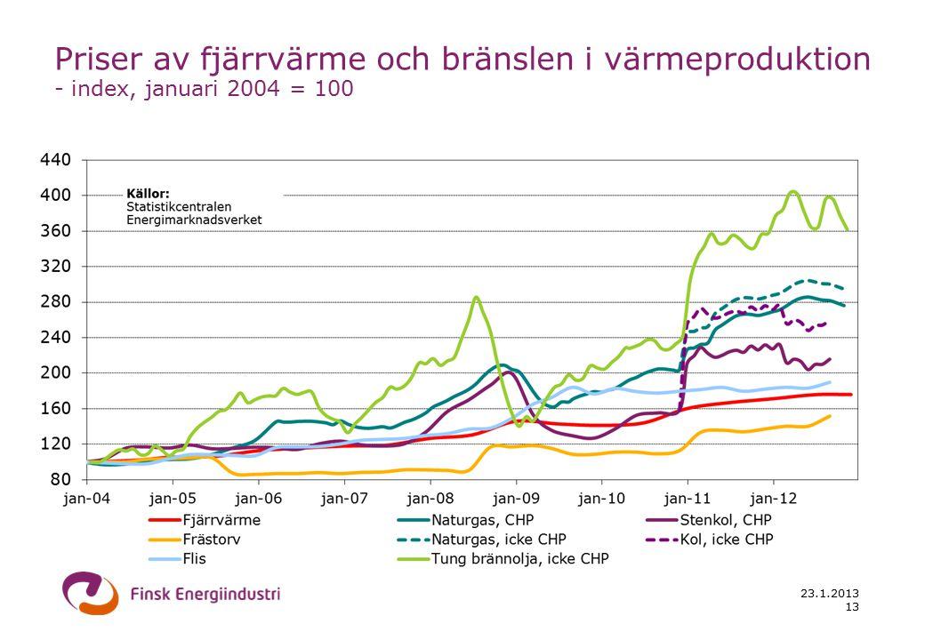 23.1.2013 13 Priser av fjärrvärme och bränslen i värmeproduktion - index, januari 2004 = 100