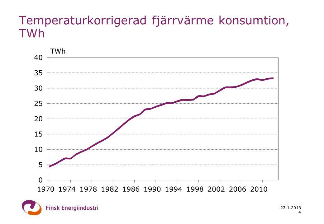 23.1.2013 4 Temperaturkorrigerad fjärrvärme konsumtion, TWh