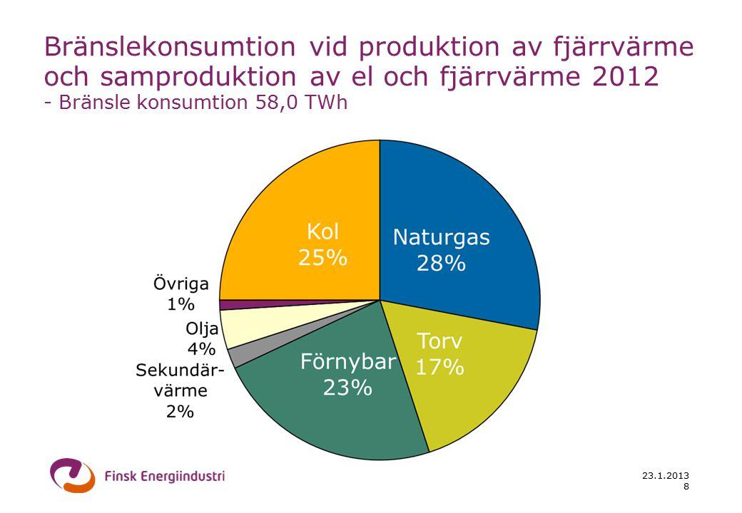 23.1.2013 8 Bränslekonsumtion vid produktion av fjärrvärme och samproduktion av el och fjärrvärme 2012 - Bränsle konsumtion 58,0 TWh