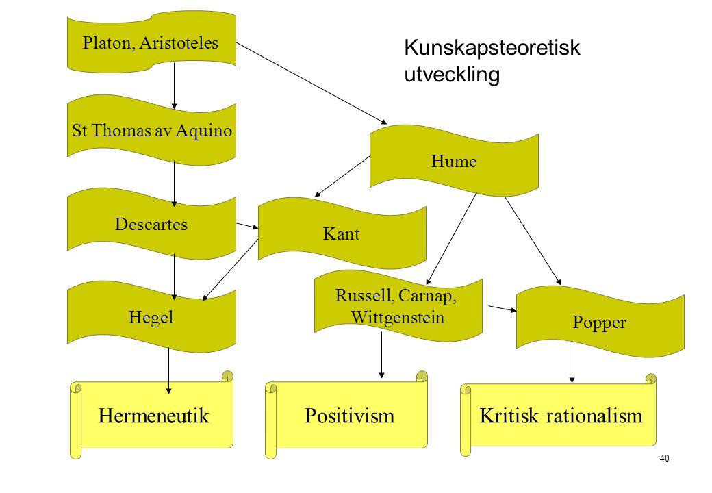 40 Kunskapsteoretisk utveckling Kant Hume Russell, Carnap, Wittgenstein Popper Platon, Aristoteles Descartes St Thomas av Aquino Hegel HermeneutikPosi