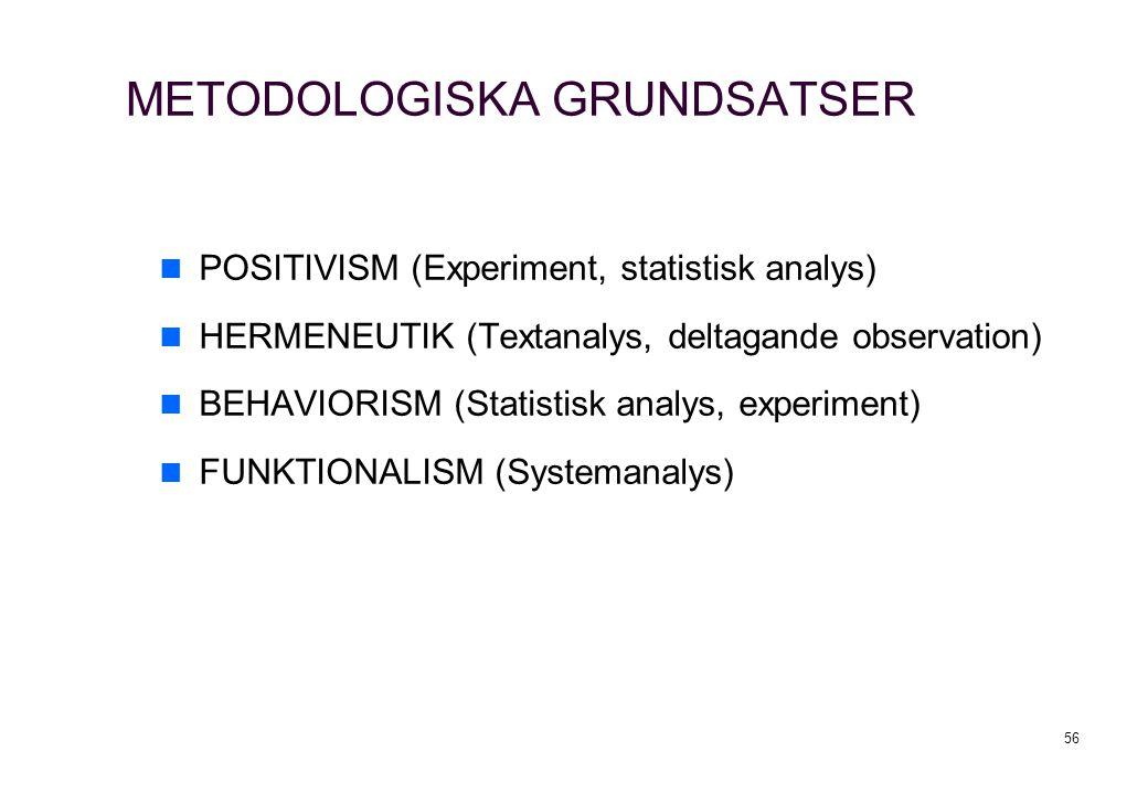 56 METODOLOGISKA GRUNDSATSER POSITIVISM (Experiment, statistisk analys) HERMENEUTIK (Textanalys, deltagande observation) BEHAVIORISM (Statistisk analys, experiment) FUNKTIONALISM (Systemanalys)