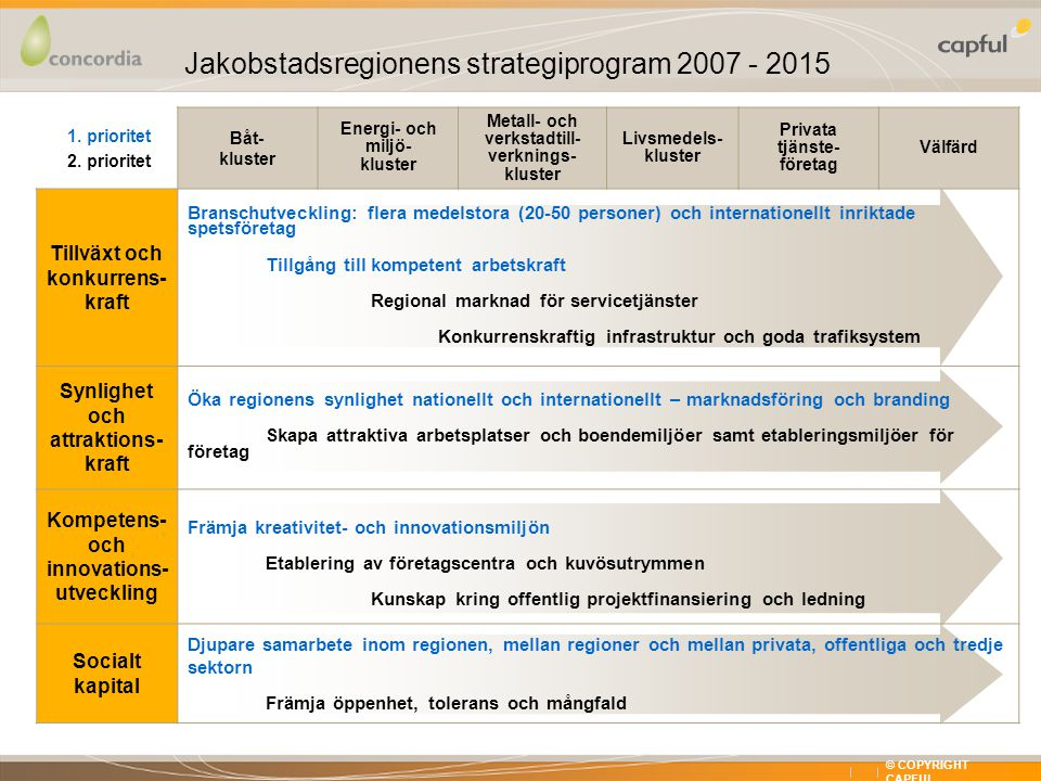 X XX © COPYRIGHT CAPFUL Jakobstadsregionens strategiprogram 2007 - 2015 1.