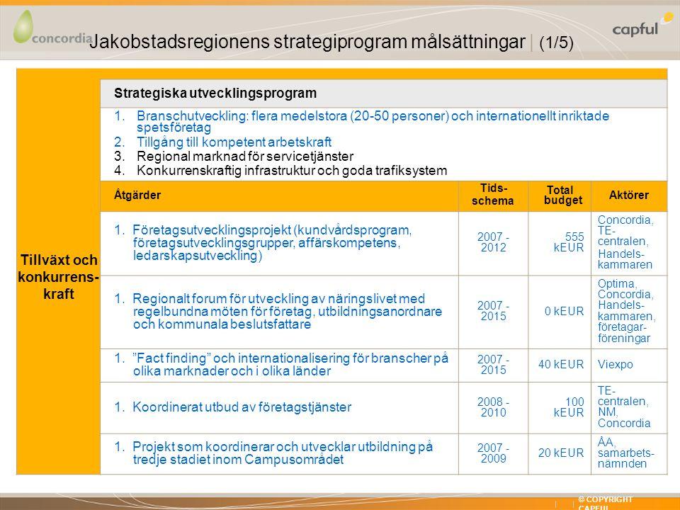 X XX © COPYRIGHT CAPFUL Tillväxt och konkurrens- kraft Strategiska utvecklingsprogram 1.Branschutveckling: flera medelstora (20-50 personer) och internationellt inriktade spetsföretag 2.Tillgång till kompetent arbetskraft 3.Regional marknad för servicetjänster 4.Konkurrenskraftig infrastruktur och goda trafiksystem Åtgärder Tids- schema Total budget Aktörer 1.