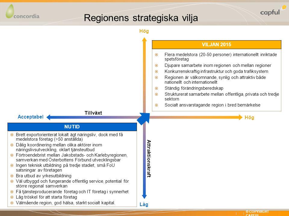 X XX © COPYRIGHT CAPFUL Hög Acceptabel Låg Hög Tillväxt Attraktionskraft VILJAN 2015 Flera medelstora (20-50 personer) internationellt inriktade spetsföretag Djupare samarbete inom regionen och mellan regioner Konkurrenskraftig infrastruktur och goda trafiksystem Regionen är välkomnande, synlig och attraktiv både nationellt och internationellt Ständig förändringsberedskap Strukturerat samarbete mellan offentliga, privata och tredje sektorn Socialt ansvarstagande region i bred bemärkelse NUTID Brett exportorienterat lokalt ägt näringsliv, dock med få medelstora företag (>50 anställda) Dålig koordinering mellan olika aktörer inom näringslivsutveckling, oklart tjänsteutbud Förtroendebrist mellan Jakobstads- och Karlebyregionen, samverkan med Österbottens Förbund utvecklingsbar Ingen teknisk utbildning på tredje stadiet, små FoU satsningar av företagen Bra utbud av yrkesutbildning Väl utbyggd och fungerande offentlig service, potential för större regional samverkan Få tjänsteproducerande företag och IT företag i synnerhet Låg tröskel för att starta företag Välmående region, god hälsa, starkt socialt kapital.