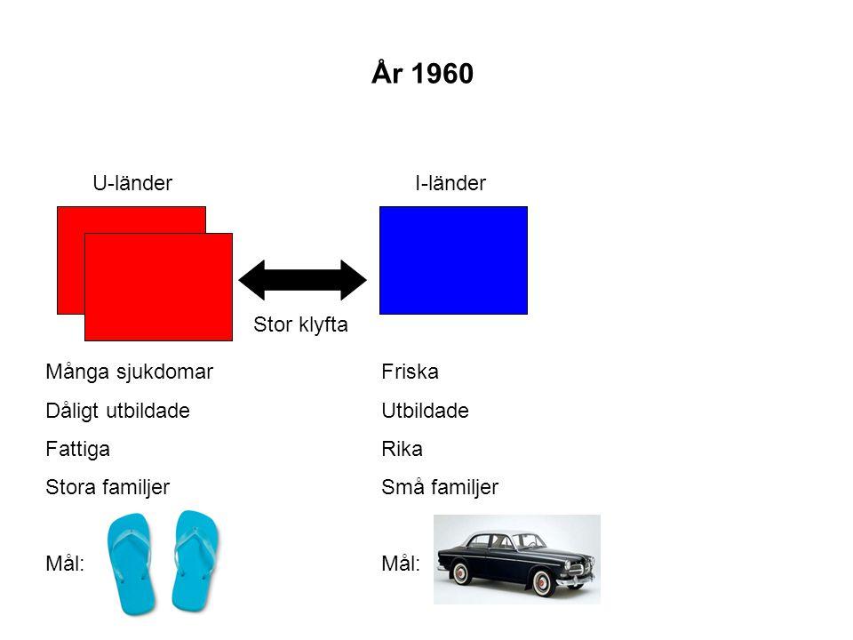 U-länderI-länder Stor klyfta År 1960 Friska Utbildade Rika Små familjer Mål: Många sjukdomar Dåligt utbildade Fattiga Stora familjer Mål: