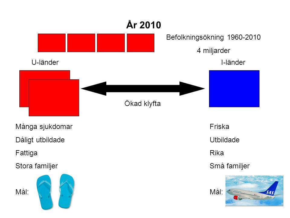 År 2010 Befolkningsökning 1960-2010 4 miljarder U-länder Ökad klyfta Många sjukdomar Dåligt utbildade Fattiga Stora familjer Mål: I-länder Friska Utbi