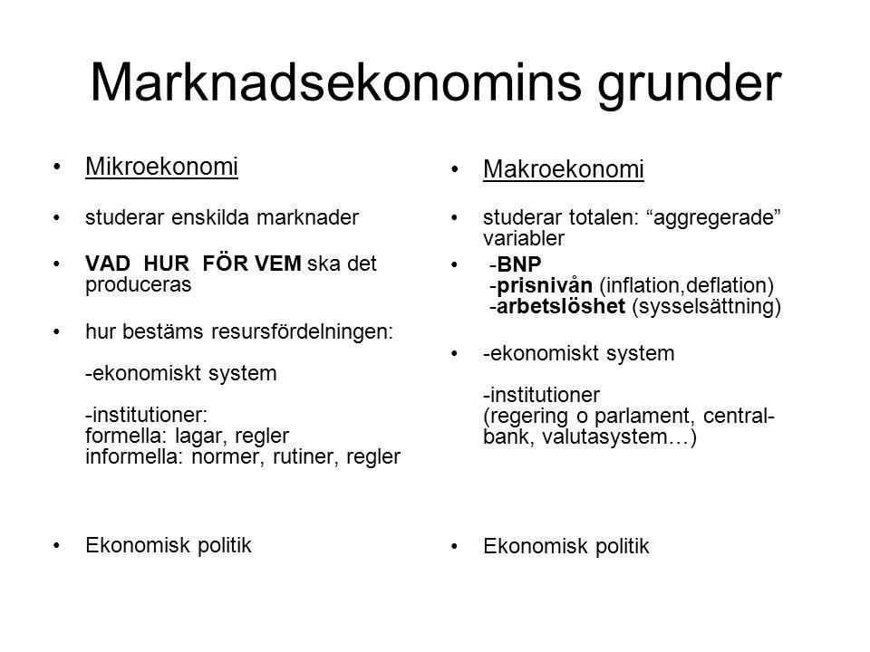 Marknadsekonomins grunder Mikroekonomi studerar enskilda marknader VAD HUR FÖR VEM ska det produceras hur bestäms resursfördelningen: -ekonomiskt system -institutioner: formella: lagar, regler informella: normer, rutiner, regler Ekonomisk politik Makroekonomi studerar totalen: aggregerade variabler -BNP -prisnivån (inflation,deflation) -arbetslöshet (sysselsättning) -ekonomiskt system -institutioner (regering o parlament, central- bank, valutasystem…) Ekonomisk politik