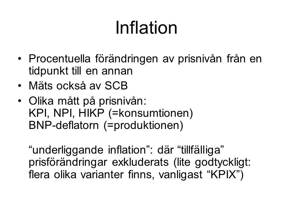 Inflation Procentuella förändringen av prisnivån från en tidpunkt till en annan Mäts också av SCB Olika mått på prisnivån: KPI, NPI, HIKP (=konsumtionen) BNP-deflatorn (=produktionen) underliggande inflation : där tillfälliga prisförändringar exkluderats (lite godtyckligt: flera olika varianter finns, vanligast KPIX )