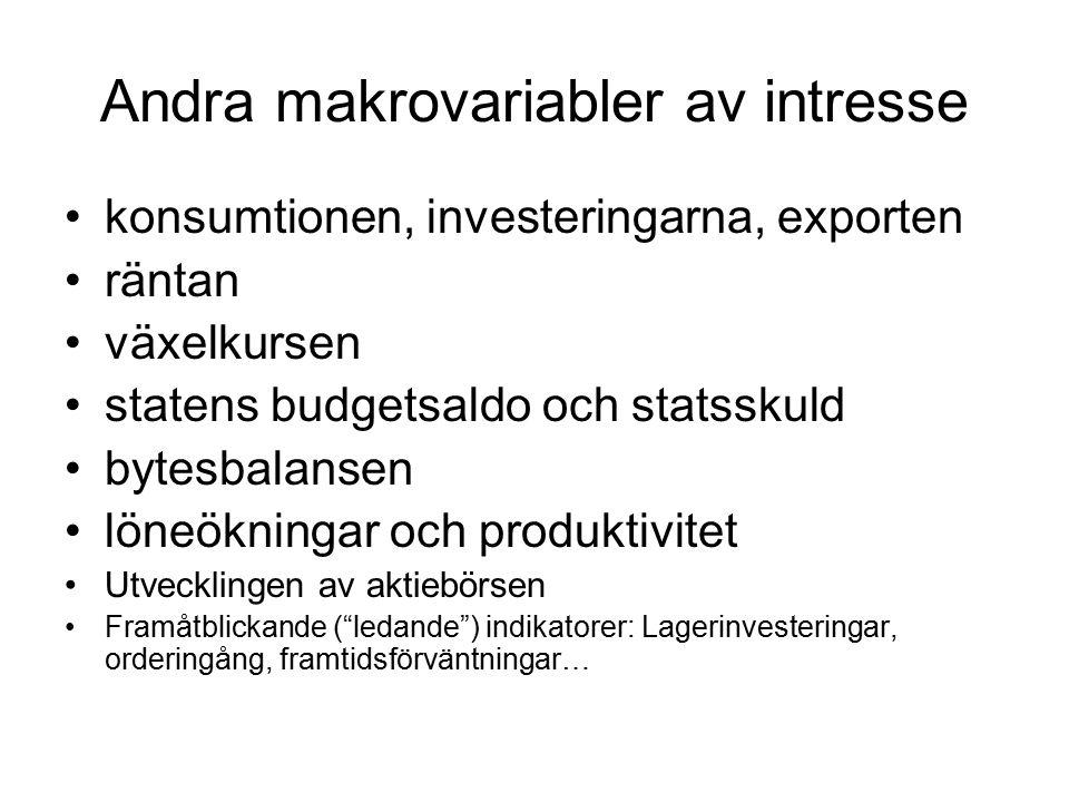Andra makrovariabler av intresse konsumtionen, investeringarna, exporten räntan växelkursen statens budgetsaldo och statsskuld bytesbalansen löneökningar och produktivitet Utvecklingen av aktiebörsen Framåtblickande ( ledande ) indikatorer: Lagerinvesteringar, orderingång, framtidsförväntningar…