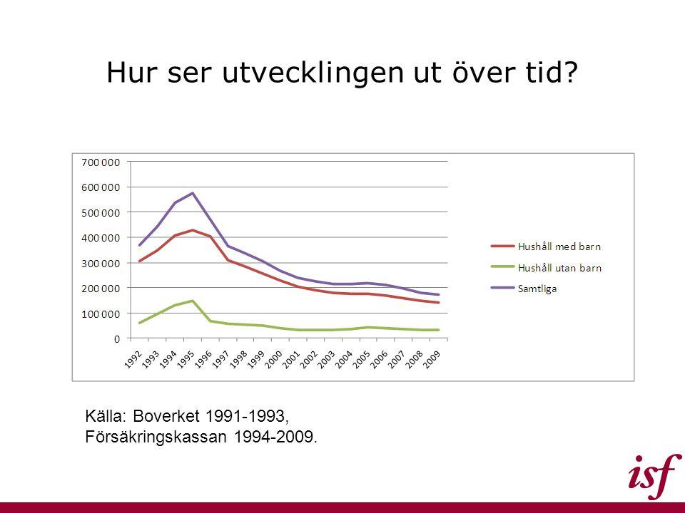 Hur ser utvecklingen ut över tid? Källa: Boverket 1991-1993, Försäkringskassan 1994-2009.