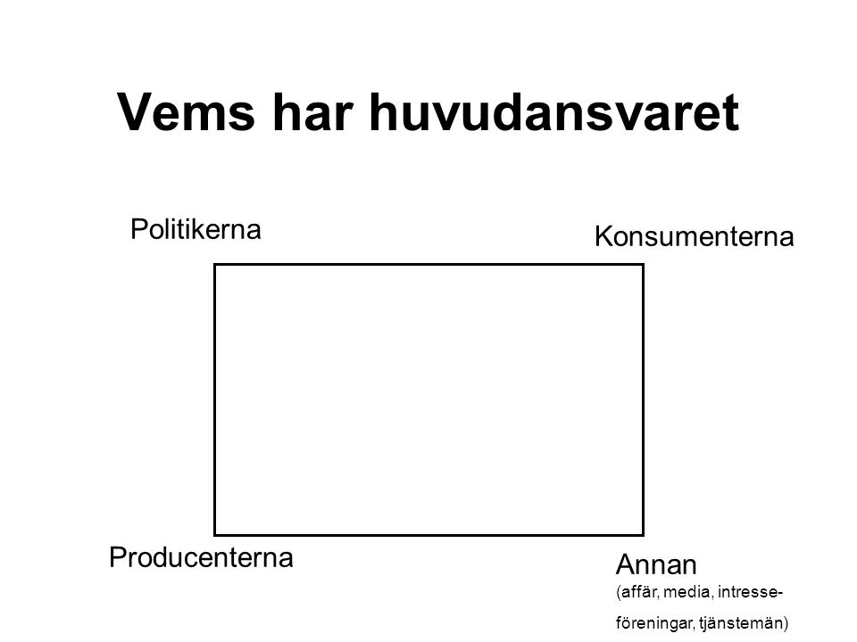 Vems har huvudansvaret Politikerna Annan (affär, media, intresse- föreningar, tjänstemän) Konsumenterna Producenterna