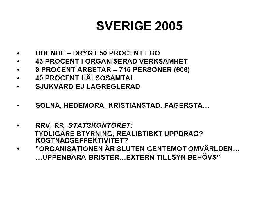 SVERIGE 2005 BOENDE – DRYGT 50 PROCENT EBO 43 PROCENT I ORGANISERAD VERKSAMHET 3 PROCENT ARBETAR – 715 PERSONER (606) 40 PROCENT HÄLSOSAMTAL SJUKVÅRD