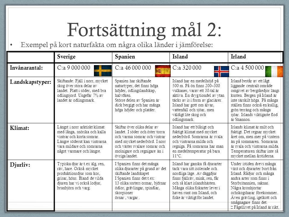 Fortsättning mål 2: Exempel på kort naturfakta om några olika länder i jämförelse: SverigeSpanienIslandIrland Invånarantal: C:a 9 000 000C:a 46 000 00