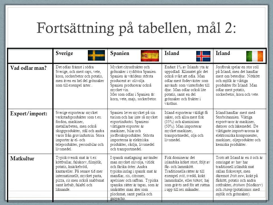 Fortsättning på tabellen, mål 2: SverigeSpanienIslandIrland Vad odlar man? Det odlas främst i södra Sverige, och mest raps, vete, korn, sockerbetor oc