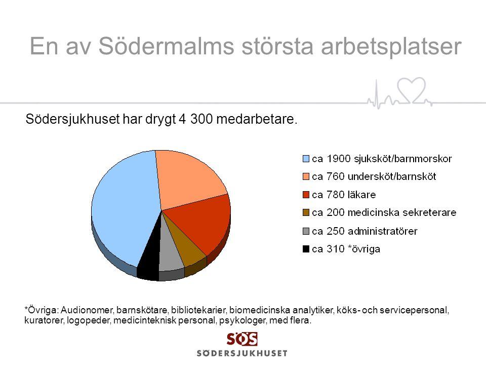 Intern stolthet och varumärke All time high för SÖS FaceBook!
