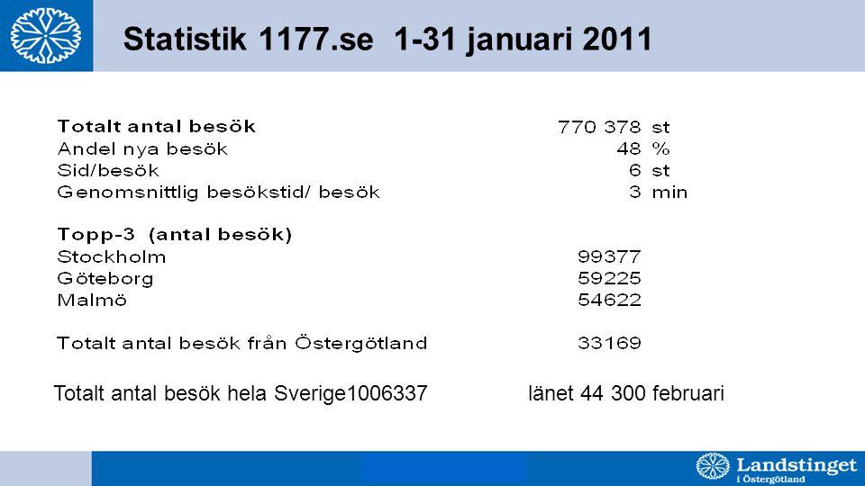 BjH 8 mars 2011 Statistik 1177.se 1-31 januari 2011 Totalt antal besök hela Sverige1006337 länet 44 300 februari
