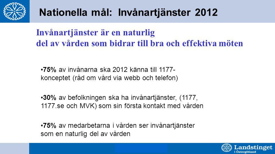 BjH 8 mars 2011 Nationella mål: Invånartjänster 2012 Invånartjänster är en naturlig del av vården som bidrar till bra och effektiva möten 75% av invånarna ska 2012 känna till 1177- konceptet (råd om vård via webb och telefon) 30% av befolkningen ska ha invånartjänster, (1177, 1177.se och MVK) som sin första kontakt med vården 75% av medarbetarna i vården ser invånartjänster som en naturlig del av vården