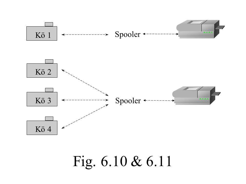 Fig. 6.10 & 6.11 Spooler Kö 1 Kö 2 Kö 3 Kö 4