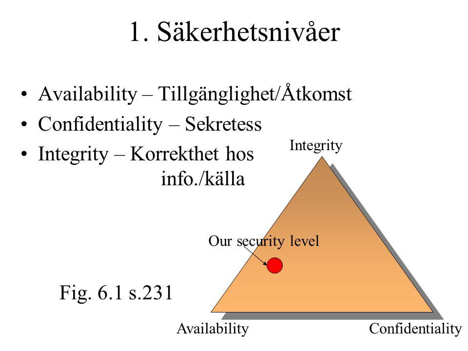 1. Säkerhetsnivåer Availability – Tillgänglighet/Åtkomst Confidentiality – Sekretess Integrity – Korrekthet hos info./källa Integrity AvailabilityConf