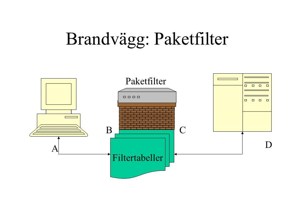 Brandvägg: Paketfilter Paketfilter A B D C Filtertabeller