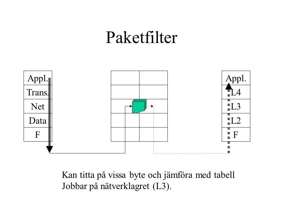 Paketfilter Appl. Trans. Data Net F Appl.
