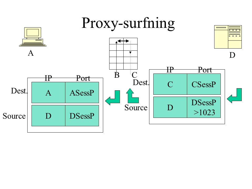 Proxy-surfning A D CCSessP D DSessP >1023 PortIP Dest. Source B C AASessP DDSessP PortIP Dest. Source