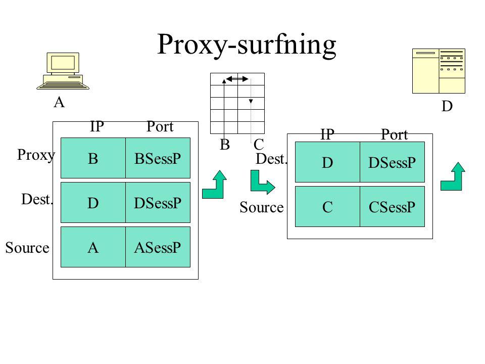 Proxy-surfning A D DDSessP AASessP PortIP Dest. Source BSessPB Proxy DDSessP CCSessP PortIP Dest. Source B C