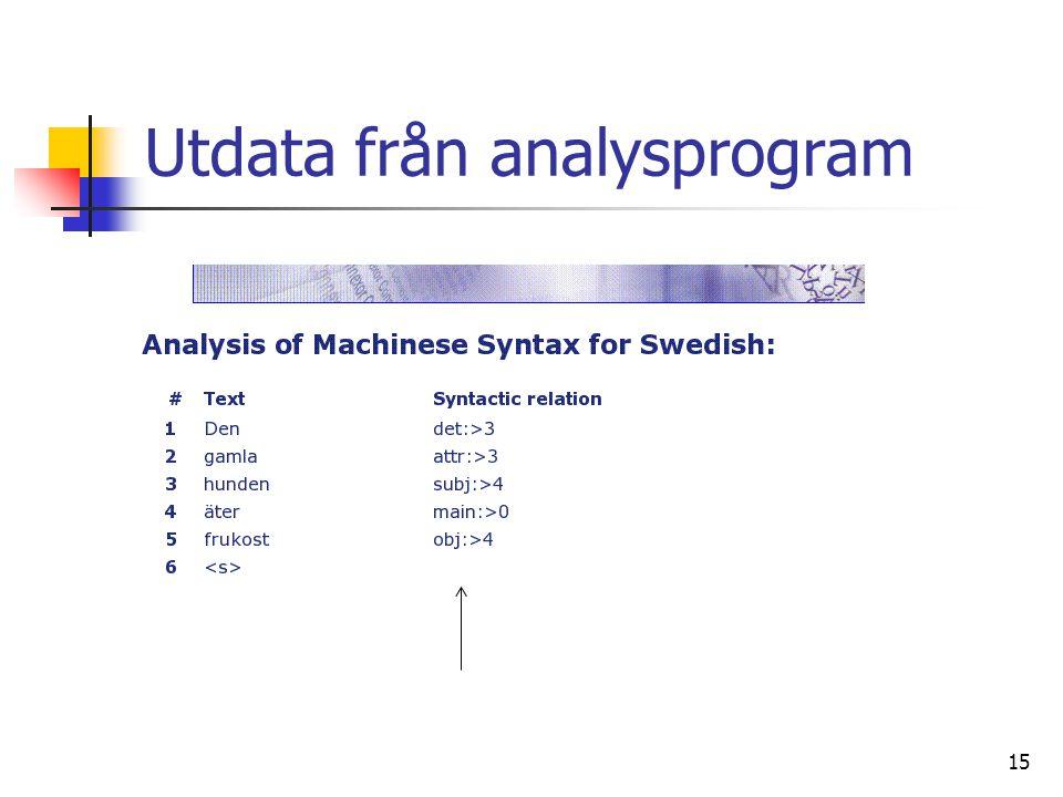 15 Utdata från analysprogram