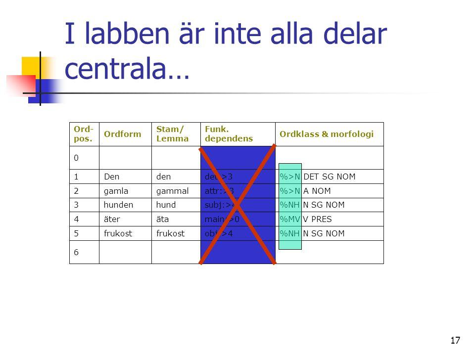 17 I labben är inte alla delar centrala… 6 %NH N SG NOMobj:>4frukost 5 %MV V PRESmain:>0ätaäter4 %NH N SG NOMsubj:>4hundhunden3 %>N A NOMattr:>3gammalgamla2 %>N DET SG NOMdet:>3denDen1 0 Ordklass & morfologi Funk.