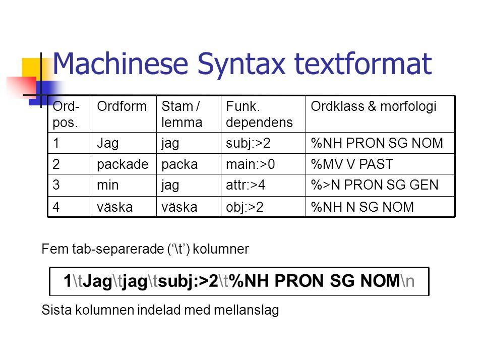 Machinese Syntax textformat Fem tab-separerade ('\t') kolumner Sista kolumnen indelad med mellanslag %>N PRON SG GENattr:>4jagmin3 %NH N SG NOMobj:>2väska 4 %MV V PASTmain:>0packapackade2 %NH PRON SG NOMsubj:>2jagJag1 Ordklass & morfologiFunk.