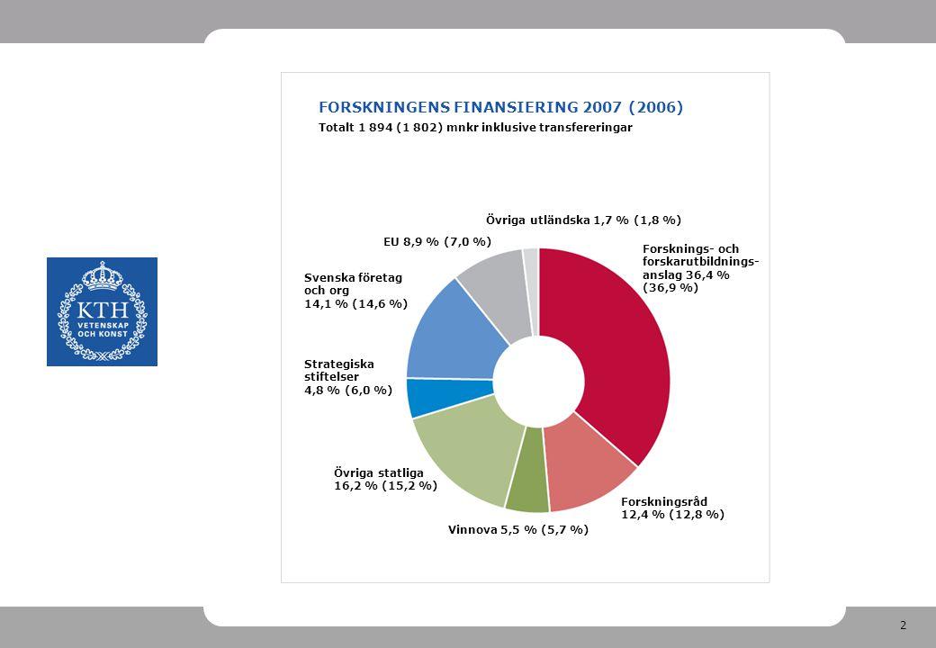 2 FORSKNINGENS FINANSIERING 2007 (2006) Vinnova 5,5 % (5,7 %) Övriga utländska 1,7 % (1,8 %) Strategiska stiftelser 4,8 % (6,0 %) Totalt 1 894 (1 802) mnkr inklusive transfereringar EU 8,9 % (7,0 %) Forsknings- och forskarutbildnings- anslag 36,4 % (36,9 %) Forskningsråd 12,4 % (12,8 %) Övriga statliga 16,2 % (15,2 %) Svenska företag och org 14,1 % (14,6 %)
