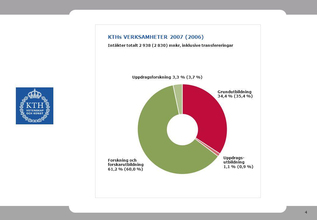 4 KTHs VERKSAMHETER 2007 (2006) Intäkter totalt 2 938 (2 830) mnkr, inklusive transfereringar Uppdragsforskning 3,3 % (3,7 %) Grundutbildning 34,4 % (35,4 %) Uppdrags- utbildning 1,1 % (0,9 %) Forskning och forskarutbildning 61,2 % (60,0 %)