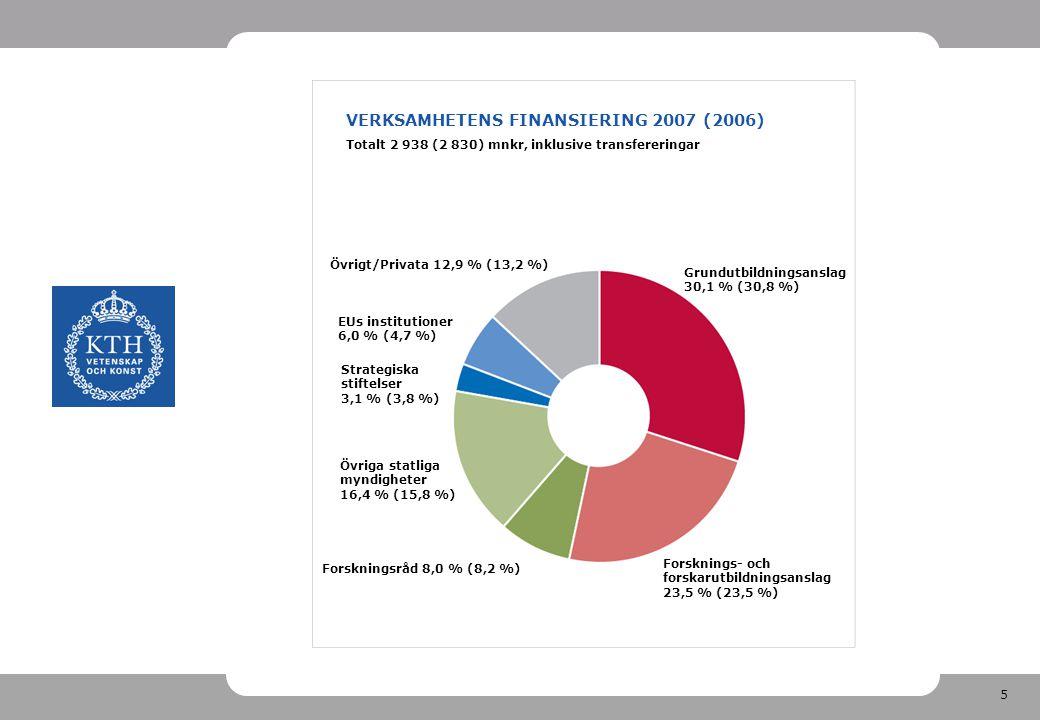 5 VERKSAMHETENS FINANSIERING 2007 (2006) Totalt 2 938 (2 830) mnkr, inklusive transfereringar Strategiska stiftelser 3,1 % (3,8 %) Övrigt/Privata 12,9 % (13,2 %) Grundutbildningsanslag 30,1 % (30,8 %) Forsknings- och forskarutbildningsanslag 23,5 % (23,5 %) Forskningsråd 8,0 % (8,2 %) Övriga statliga myndigheter 16,4 % (15,8 %) EUs institutioner 6,0 % (4,7 %)
