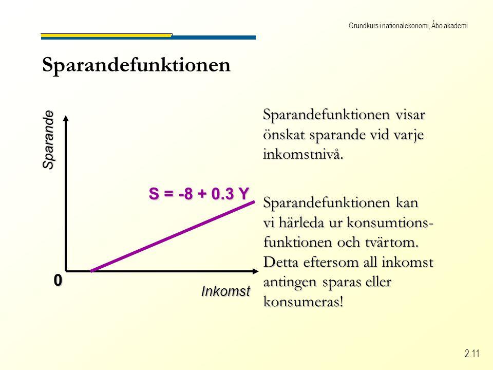Grundkurs i nationalekonomi, Åbo akademi 2.11 Sparandefunktionen S = -8 + 0.3 Y Inkomst Sparande 0 Sparandefunktionen visar önskat sparande vid varje inkomstnivå.