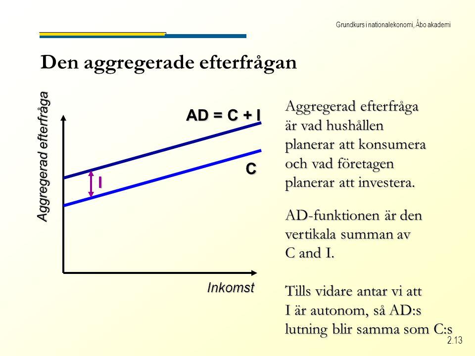 Grundkurs i nationalekonomi, Åbo akademi 2.13 Den aggregerade efterfrågan Inkomst Aggregerad efterfråga C är vad hushållen planerar att konsumera och vad företagen planerar att investera.