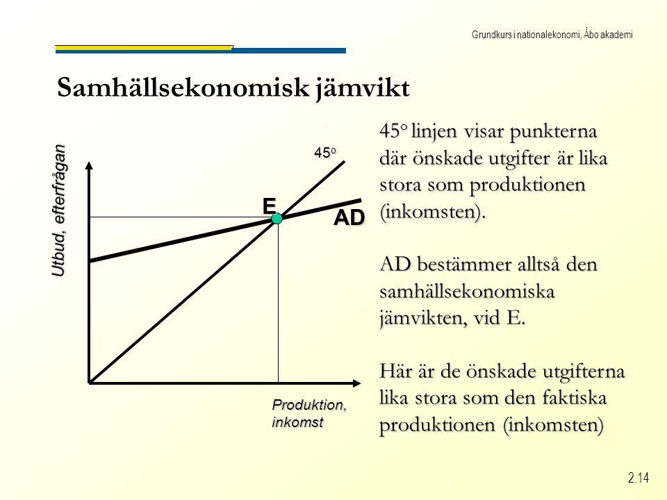 Grundkurs i nationalekonomi, Åbo akademi 2.14 Samhällsekonomisk jämvikt Produktion,inkomst Utbud, efterfrågan 45 o 45 o linjen visar punkterna där önskade utgifter är lika stora som produktionen (inkomsten).