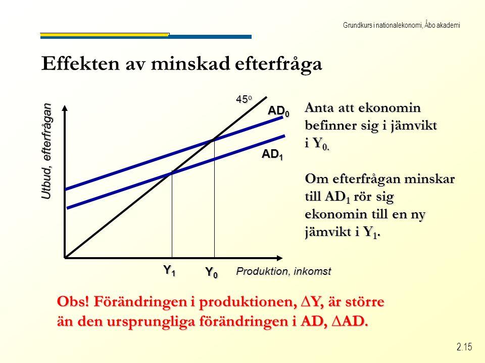 Grundkurs i nationalekonomi, Åbo akademi 2.15 Effekten av minskad efterfråga Produktion, inkomst Utbud, efterfrågan 45 o AD 0 Y0Y0Y0Y0 Anta att ekonomin befinner sig i jämvikt i Y 0.