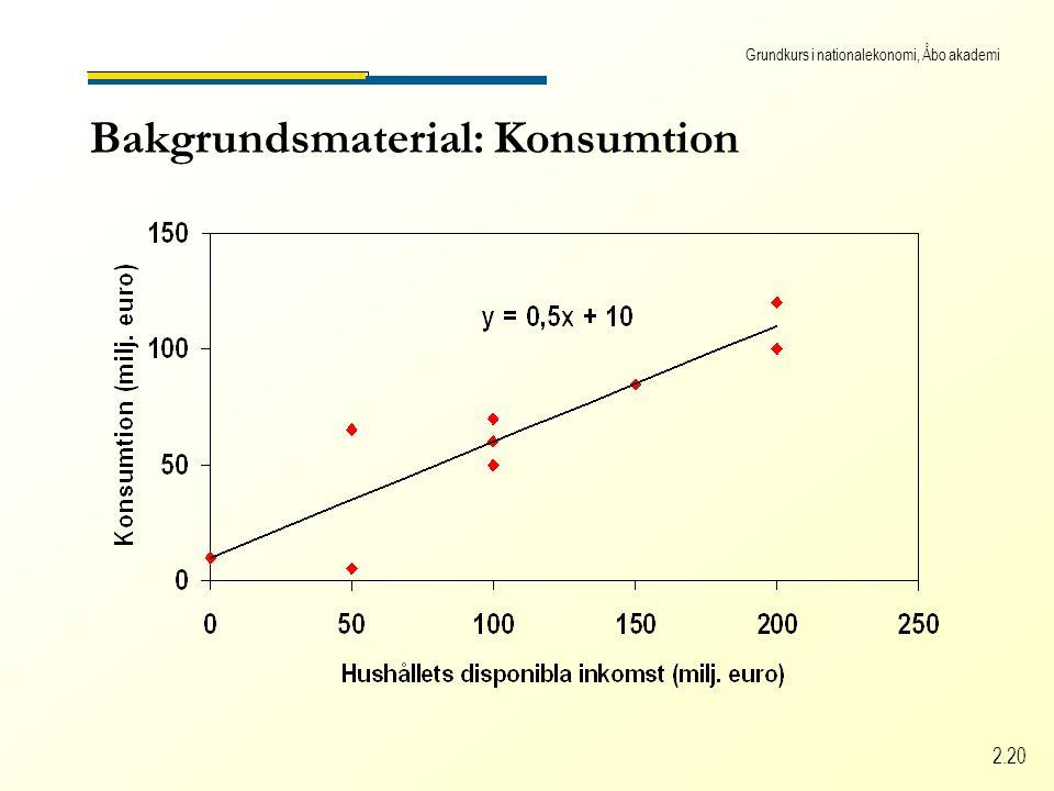 Grundkurs i nationalekonomi, Åbo akademi 2.20 Bakgrundsmaterial: Konsumtion